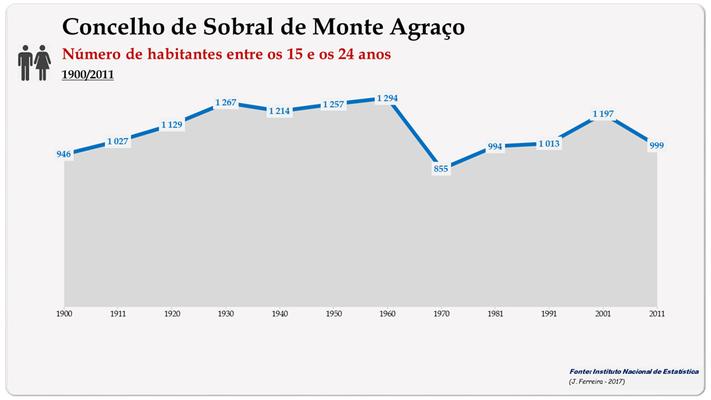 Concelho de Sobral de Monte Agraço. Número de habitantes (15-24 anos)