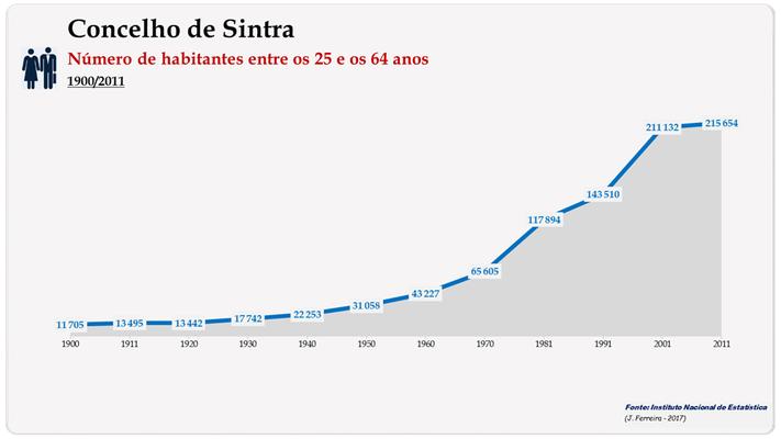 Concelho de Sintra. Número de habitantes (25-64 anos)
