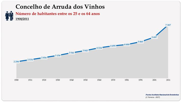 Concelho de Arruda dos Vinhos. Número de habitantes 25-64 anos)