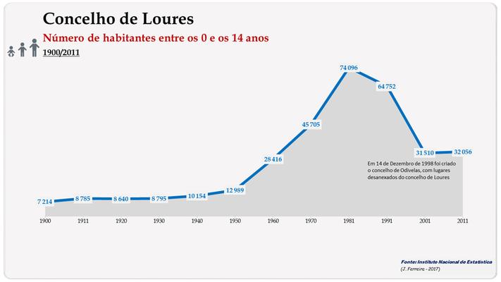 Concelho de Loures. Número de habitantes (0-14 anos)