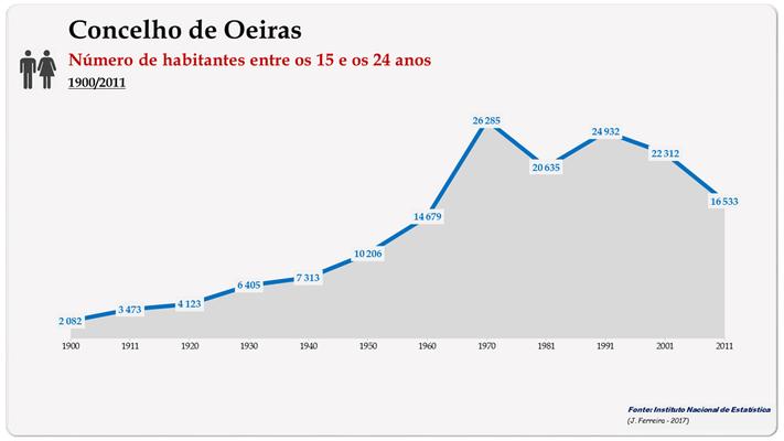 Concelho de Oeiras. Número de habitantes (15-24 anos)