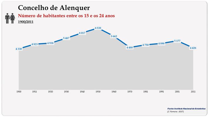 Concelho de Alenquer. Número de habitantes (15-24 anos)