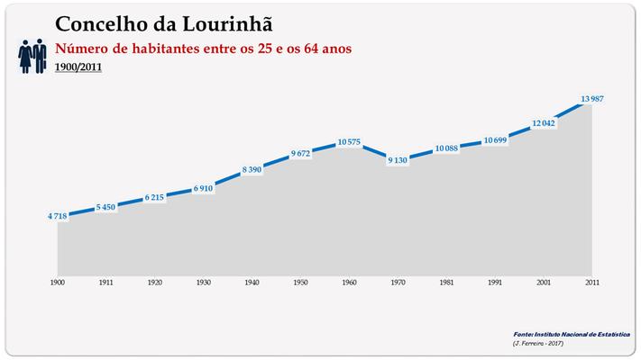 Concelho de Lourinhã. Número de habitantes (25-64 anos)