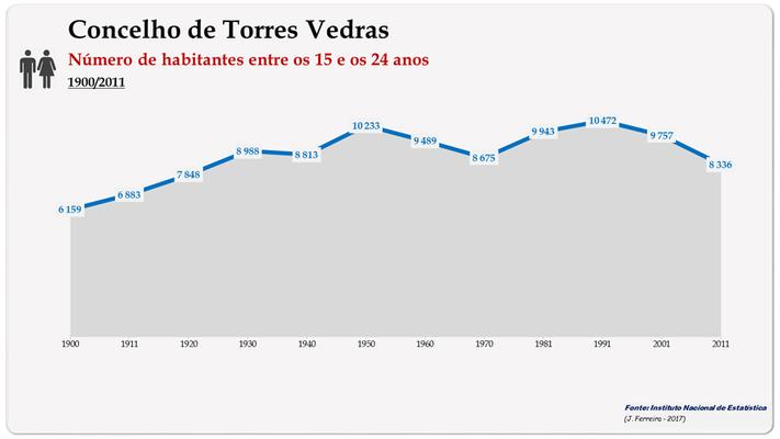 Concelho de Torres Vedras. Número de habitantes (15-24 anos)