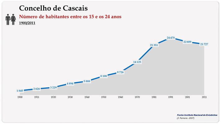 Concelho de Cascais. Número de habitantes (15-24 anos)