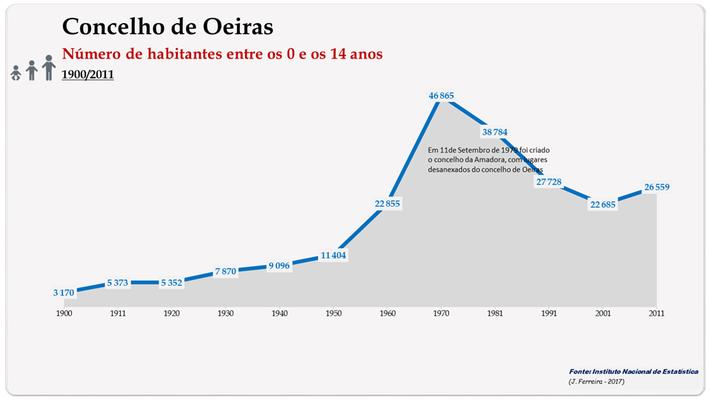 Concelho de Oeiras. Número de habitantes (0-14 anos)