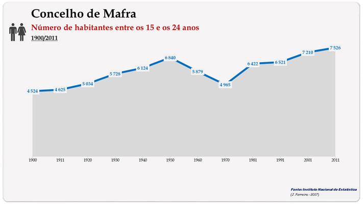 Concelho de Mafra. Número de habitantes (15-24 anos)