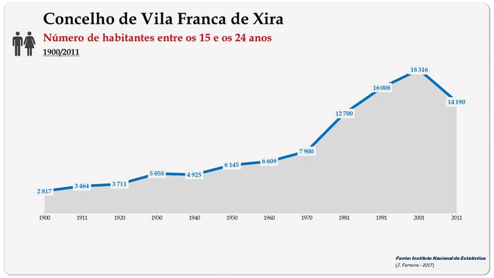 Concelho de Vila Franca de Xira. Número de habitantes (15-24 anos)