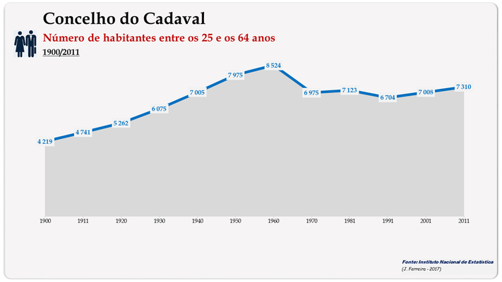 Concelho de Cadaval. Número de habitantes (25-64 anos)