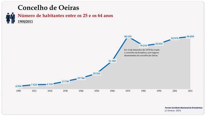 Concelho de Oeiras. Número de habitantes (25-64 anos)