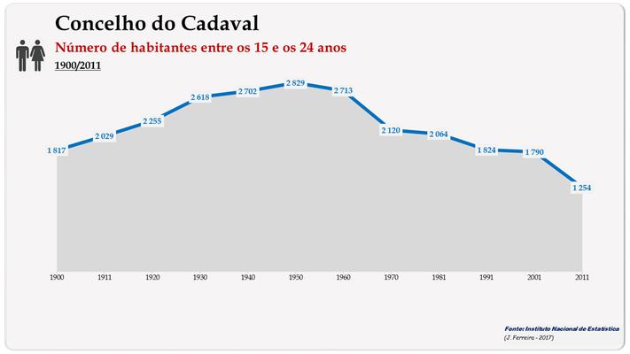 Concelho de Cadaval. Número de habitantes (15-24 anos)