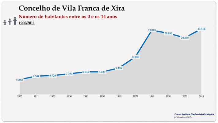 Concelho de Vila Franca de Xira. Número de habitantes (0-14 anos)
