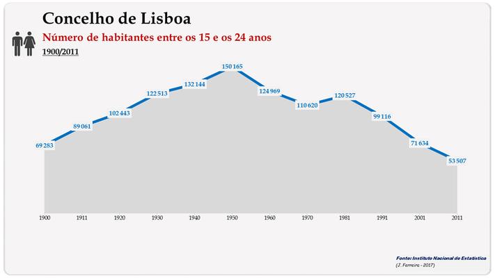 Concelho de Lisboa. Número de habitantes (15-24 anos)