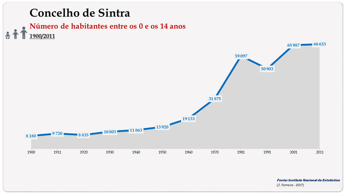 Concelho de Sintra. Número de habitantes (0-14 anos)