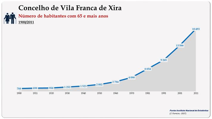 Concelho de Vila Franca de Xira. Número de habitantes (65 e + anos)