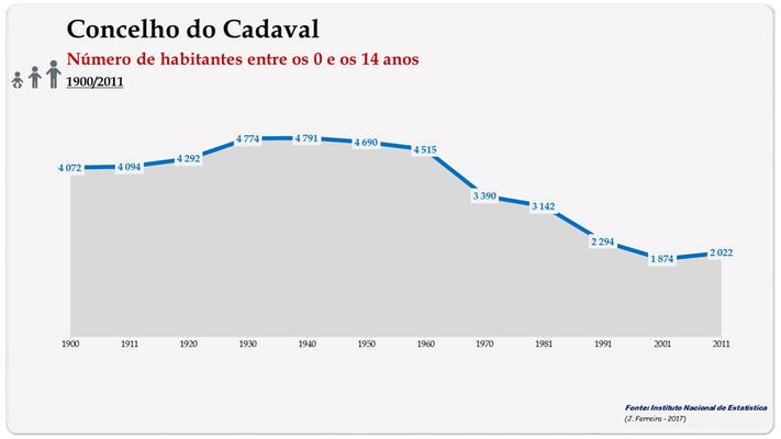 Concelho de Cadaval. Número de habitantes (0-14 anos)