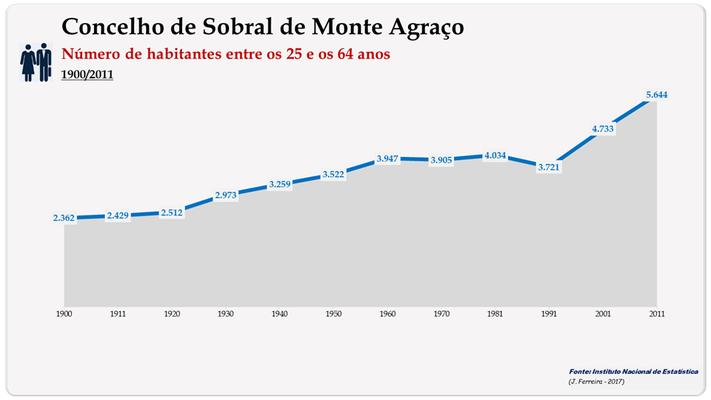 Concelho de Sobral de Monte Agraço. Número de habitantes (25-64 anos)