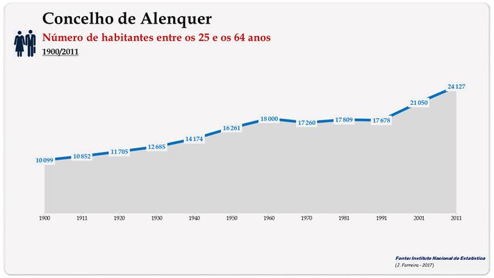 Concelho de Alenquer. Número de habitantes (25-64 anos)