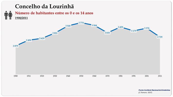 Concelho de Lourinhã. Número de habitantes (15-24 anos)