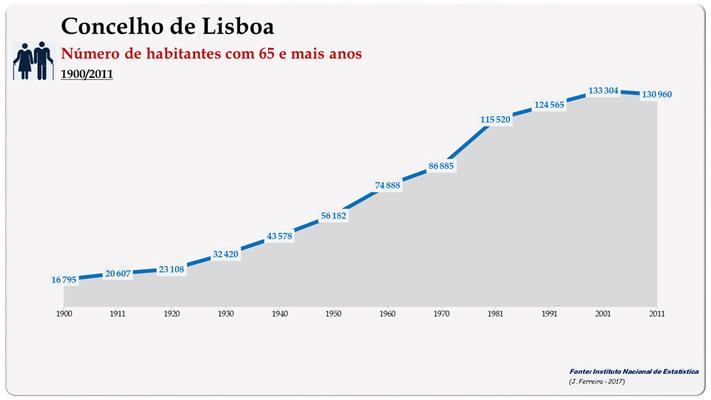 Concelho de Lisboa. Número de habitantes (65 e + anos)