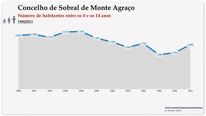 Concelho de Sobral de Monte Agraço. Número de habitantes (0-14 anos)