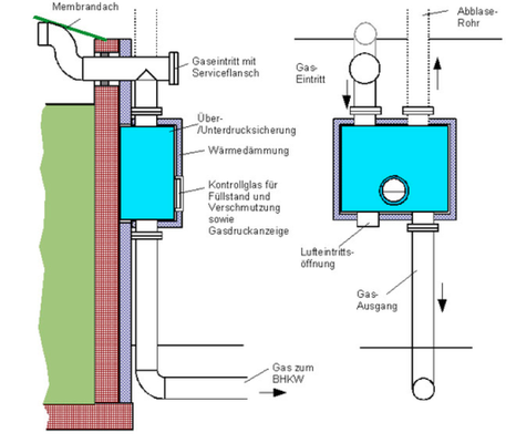 PRESSURE CONTROL VALVES - BIOGAS PLANT - COVERED LAGOON DIGESTER
