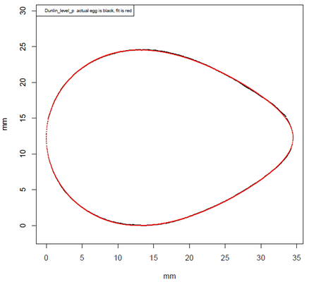Vergleich der Outlines von Ei und Ei-Modell