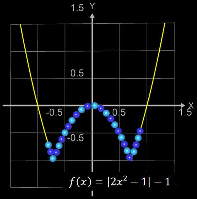 Funktionsgraph aus Kugeln für f(x)=|2x^2-1|-1