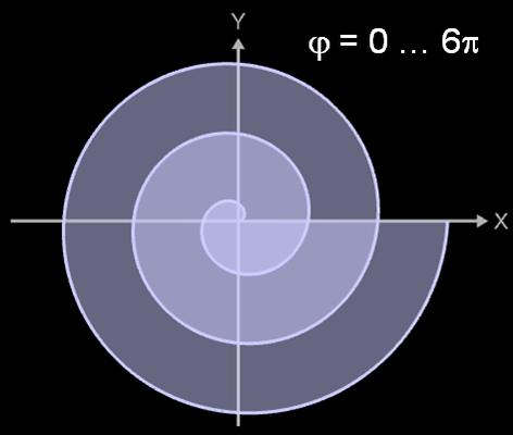 Fläche Archimedische Spirale mit phi = 0 ... 6pi