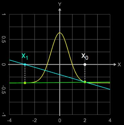 Newton-Verfahren Divergenz wegen fast waagerechter Tangente