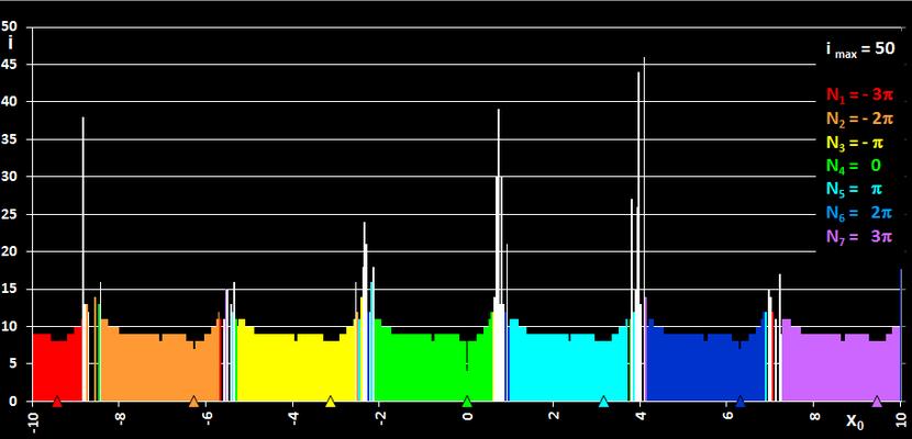 Sekantenverfahren Einzugsbereich für sin (x) - Sprünge zu entfernten Nullstellen
