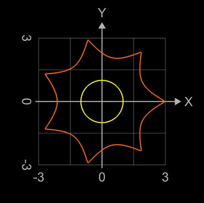 erzeugende Funktionen für Supershape Variante Torus - 1