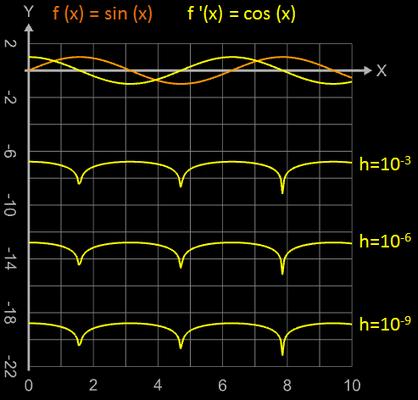 quadratischer Fehler beim zentralen Differenzenquotient - 1