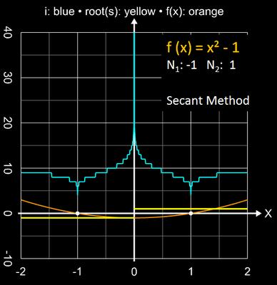 Sekantenverfahren Einzugsbereich für x²-1