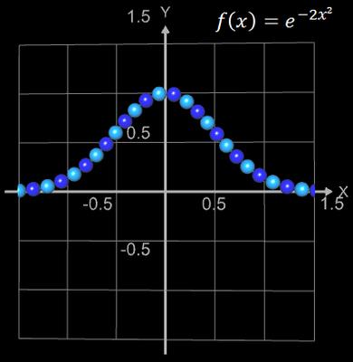 Funktionsgraph aus Kugeln für f(x)=exp(-2x^2)