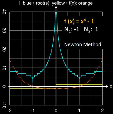Newton-Verfahren Einzugsbereich für x<sup>4</sup>-1