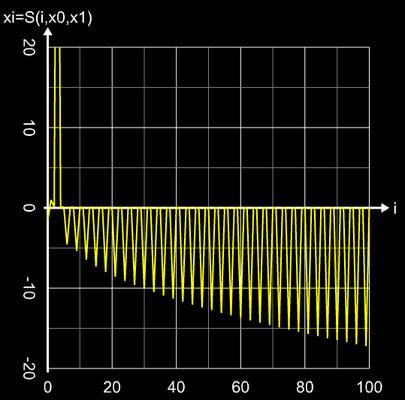 Sekantenverfahren - Divergenzverhalten bei entsprechender Wahl der Startwerte