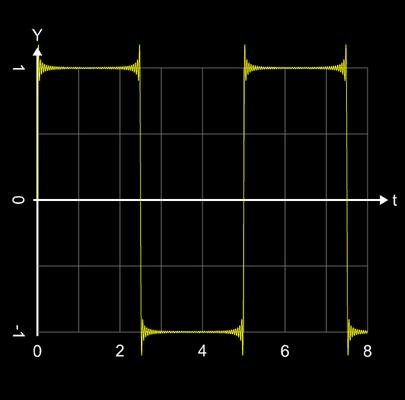 Additive Synthese Rechtecksignal n=50
