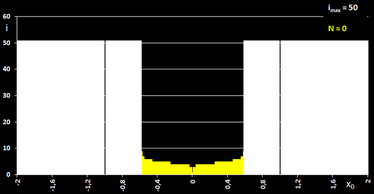 Newton-Verfahren Einzugsbereich für x (x³+1)<sup>-1</sup>
