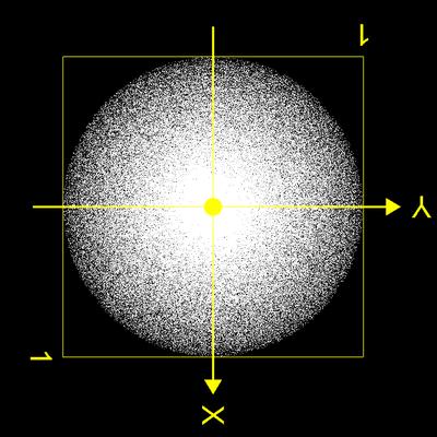 Park Miller Noise Sphere Test in z-Richtung 500 000 Punkte