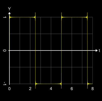 Additive Synthese Rechtecksignal n=200