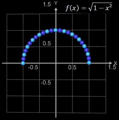 Funktionsgraph aus Kugeln für f(x)=sqrt(1-x²)