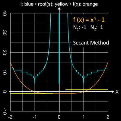 Sekantenverfahren Einzugsbereich für x<sup>4</sup>-1