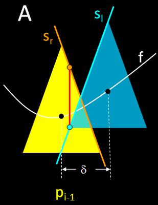 Funktionsgraph aus Kegeln - A