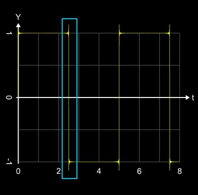 Additive Synthese Rechtecksignal n=400
