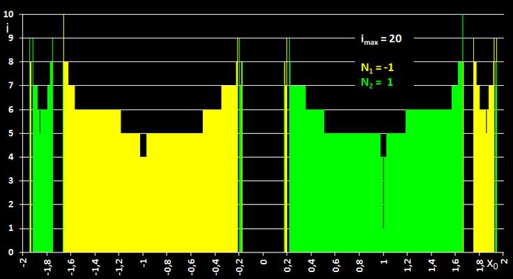 Newton-Verfahren Einzugsbereich für e<sup>-x²</sup>-e<sup>-1</sup> mit Divergenz wegen fast waagerechter Tangente