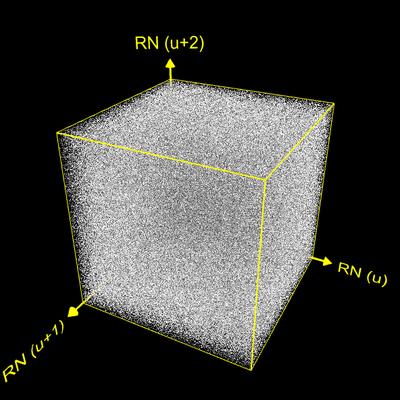 Gleichverteilung von Punkten in [0, 1]³