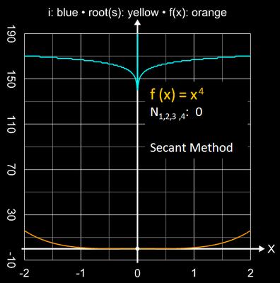 Sekantenverfahren Einzugsbereich für x<sup>4</sup>
