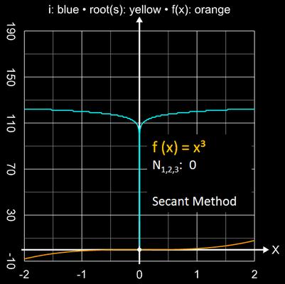 Sekantenverfahren Einzugsbereich für x³