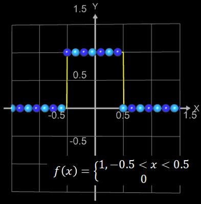 Funktionsgraph aus Kugeln für Rechteckpuls